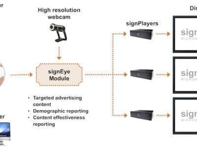 digital signage facial recognition