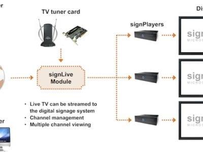 signLive Diagram Website