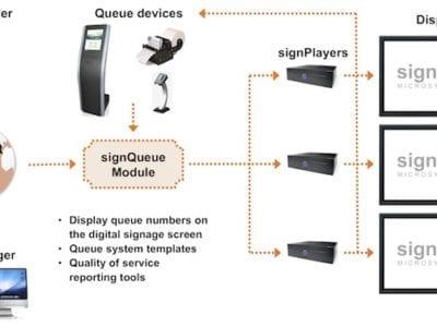 digital signage queue management