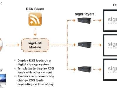 signRSS Diagram Website